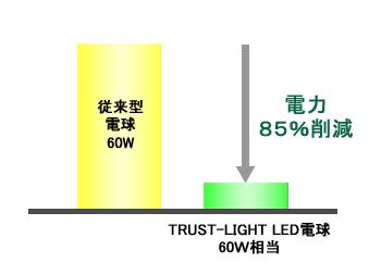 グラフ85%電球