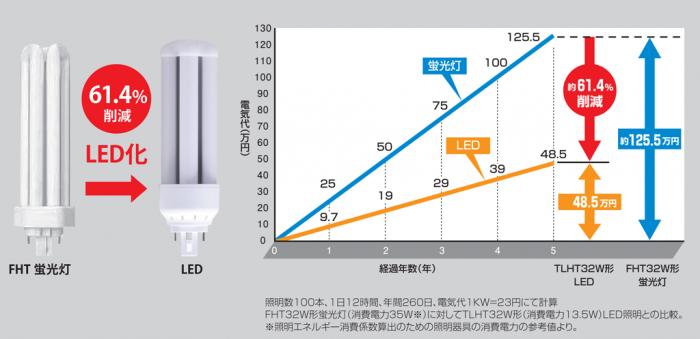 FHT-FDL_電力削減シミュレーション