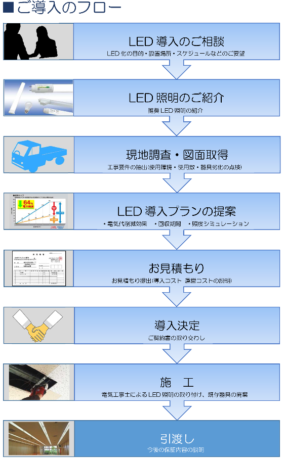 ご導入のフロー(1)