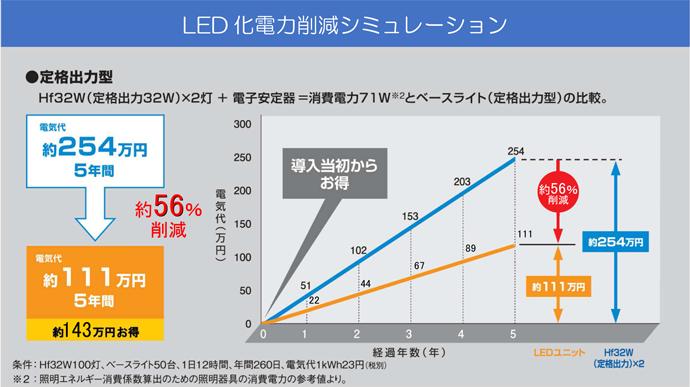電力削減ベースライトjinkanシミュレーション