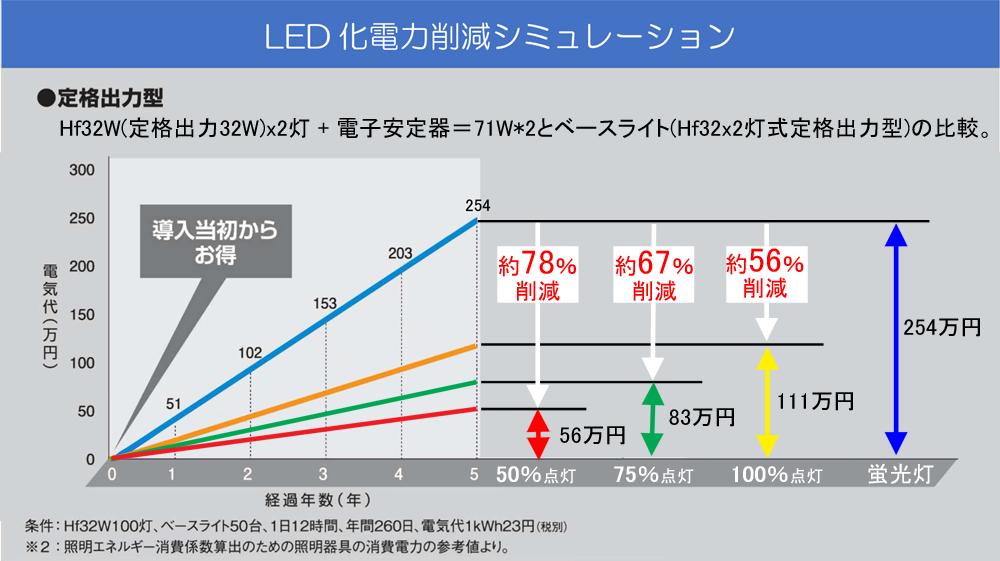 電力削減ベースライト調光