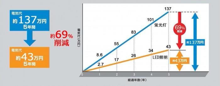 電力削減グラフ69%