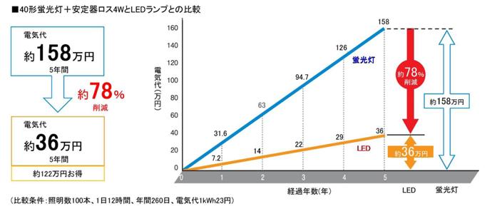 RXシリーズ消費電力比較グラフ