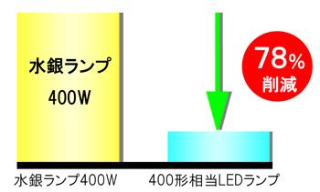 水銀灯形電力比較78パーセント