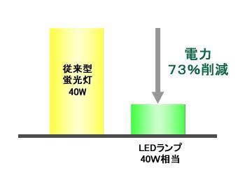 グラフ73%